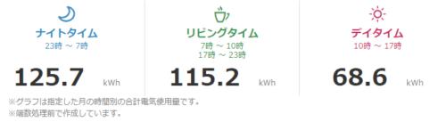 電気代・使用量をグラフでみる(天気・気温情報と比べる)  関西電力2