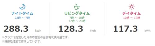 電気代・使用量をグラフでみる(天気・気温情報と比べる)  関西電力